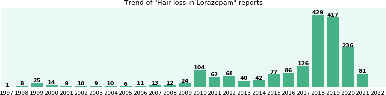 Will you have Hair loss with Lorazepam - from FDA reports - eHealthMe