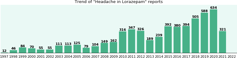 Could Lorazepam cause Headache?