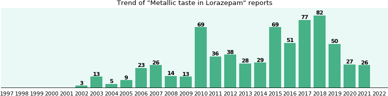 Could Lorazepam cause Metallic taste?