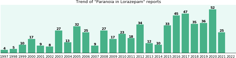 Could Lorazepam cause Paranoia?