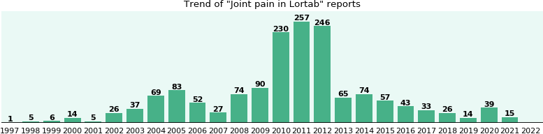 Could Lortab cause Joint pain?