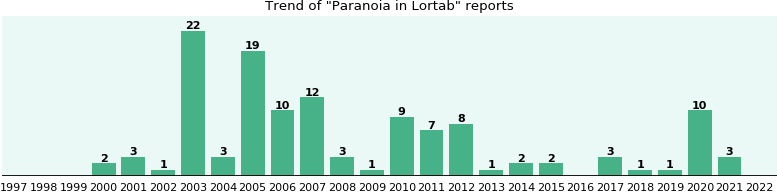 Could Lortab cause Paranoia?