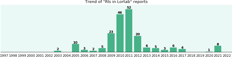 Could Lortab cause Rls?
