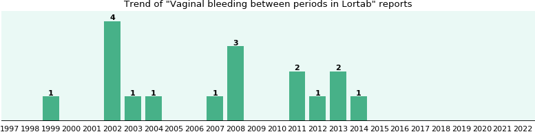 Will you have vaginal bleeding between periods with lortab from could lortab cause vaginal bleeding between periods publicscrutiny Images
