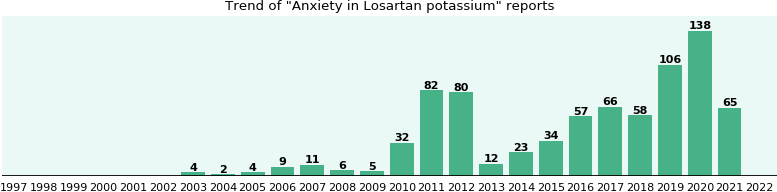 Could Losartan potassium cause Anxiety?