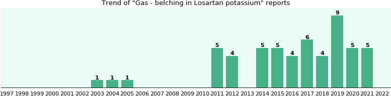 Could Losartan potassium cause Gas - belching?
