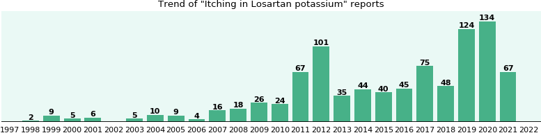 Could Losartan potassium cause Itching?