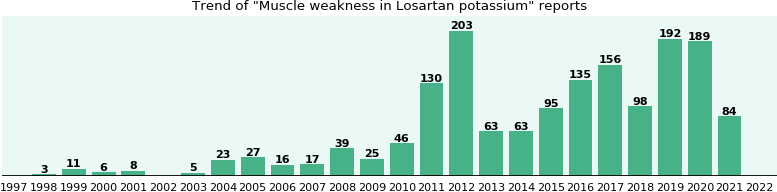 Could Losartan potassium cause Muscle weakness?