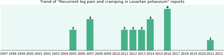 Could Losartan potassium cause Recurrent leg pain and cramping?
