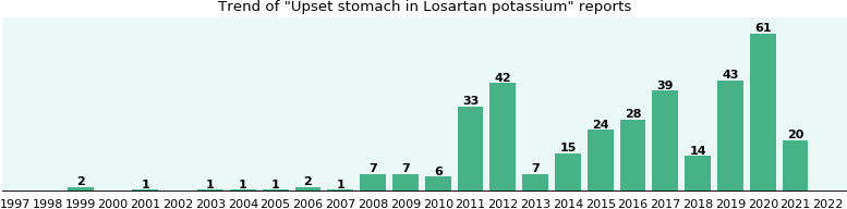 Could Losartan potassium cause Upset stomach?