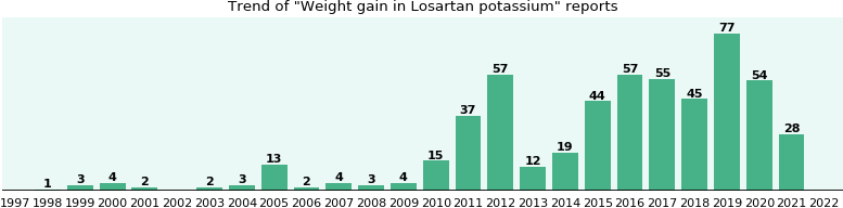 Could Losartan potassium cause Weight gain?