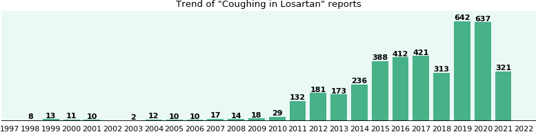 Could Losartan cause Coughing?
