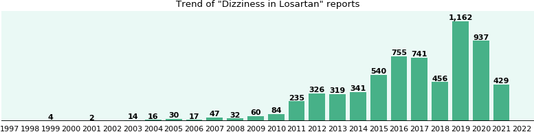 Could Losartan cause Dizziness?