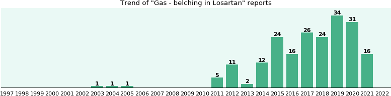 Could Losartan cause Gas - belching?
