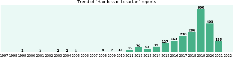 Will you have Hair loss with Losartan - from FDA reports - eHealthMe