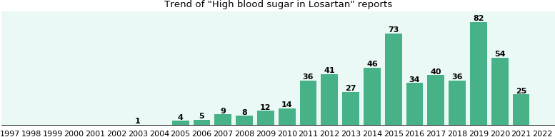 Could Losartan cause High blood sugar?