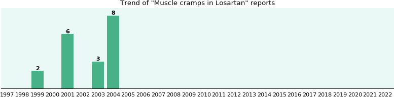 Could Losartan cause Muscle cramps?