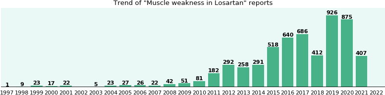 Could Losartan cause Muscle weakness?