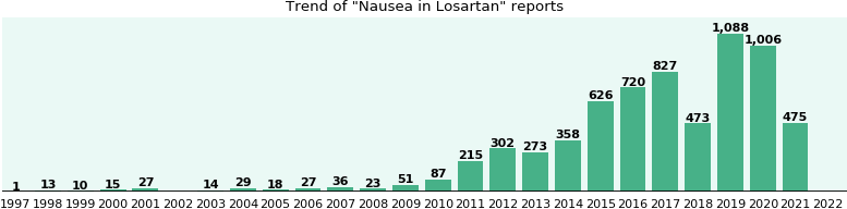 Could Losartan cause Nausea?