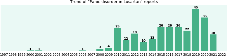 Could Losartan cause Panic disorder?