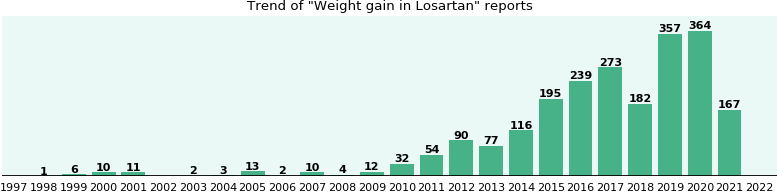 Could Losartan cause Weight gain?