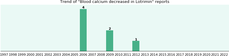 Could Lotrimin cause Blood calcium decreased?