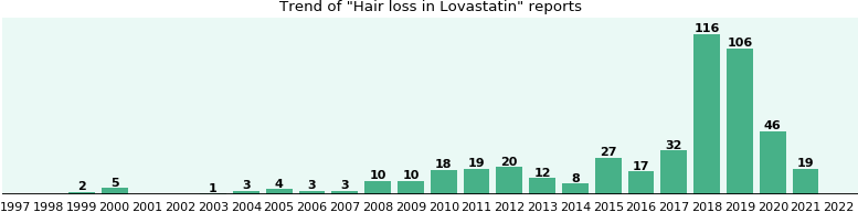 Could Lovastatin cause Hair loss?