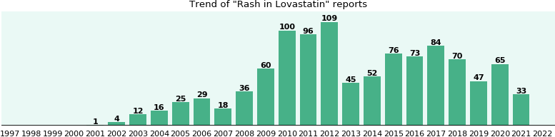 Could Lovastatin cause Rash?