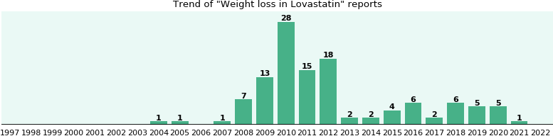 Could Lovastatin cause Weight loss?
