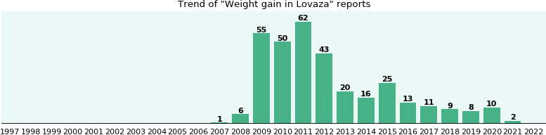 Could Lovaza cause Weight gain?