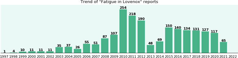 Could Lovenox cause Fatigue?