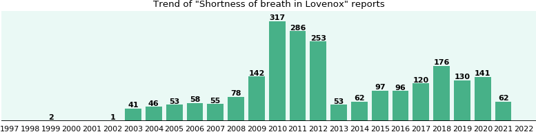 Could Lovenox cause Shortness of breath?