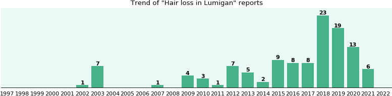 Could Lumigan cause Hair loss?