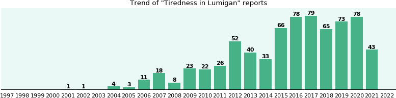 Could Lumigan cause Tiredness?