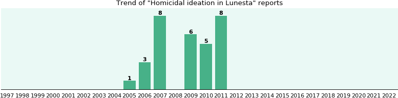 Could Lunesta cause Homicidal ideation?