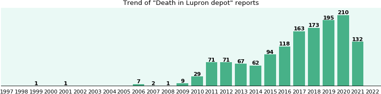 Could Lupron depot cause Death?