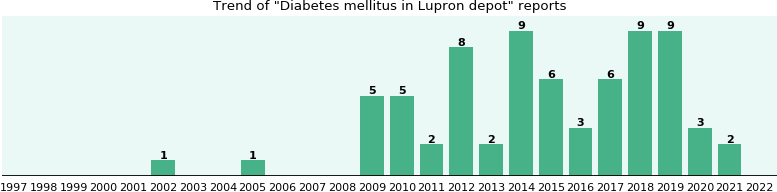 Could Lupron depot cause Diabetes mellitus?
