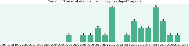 Could Lupron depot cause Lower abdominal pain?