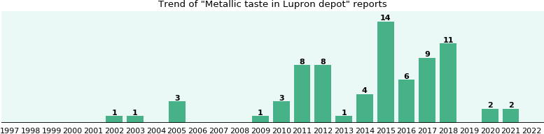 Could Lupron depot cause Metallic taste?