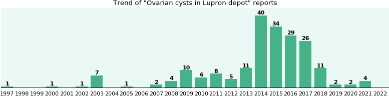 Could Lupron depot cause Ovarian cysts?