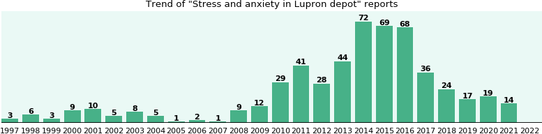 Could Lupron depot cause Stress and anxiety?