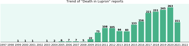 Could Lupron cause Death?