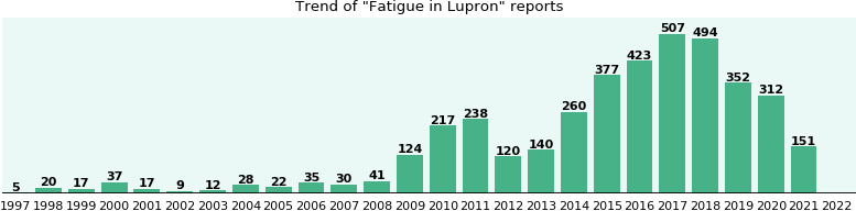 Could Lupron cause Fatigue?