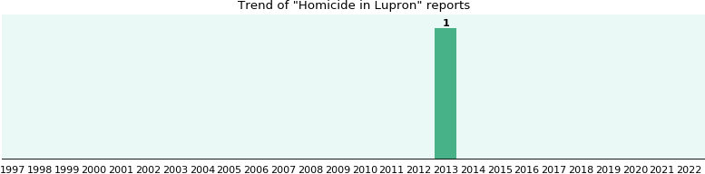 Could Lupron cause Homicide?