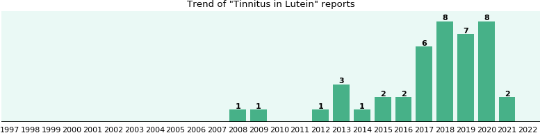 Could Lutein cause Tinnitus?