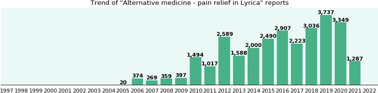 Could Lyrica cause Alternative medicine - pain relief?