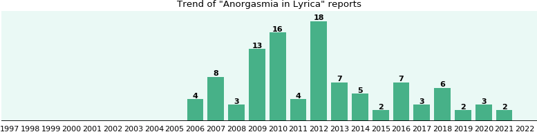 Could Lyrica cause Anorgasmia?