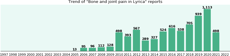 Could Lyrica cause Bone and joint pain?