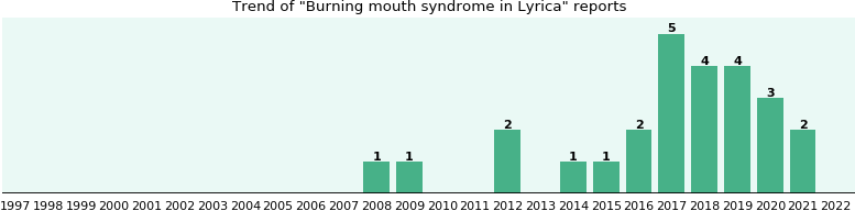 Could Lyrica cause Burning mouth syndrome?