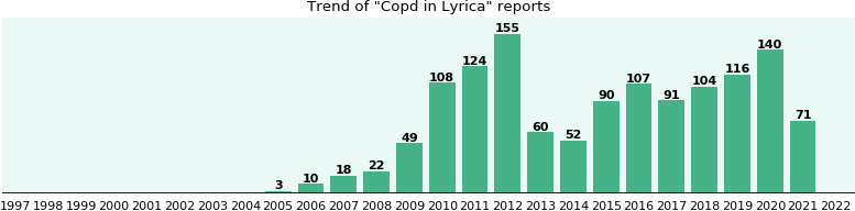 Could Lyrica cause Copd?